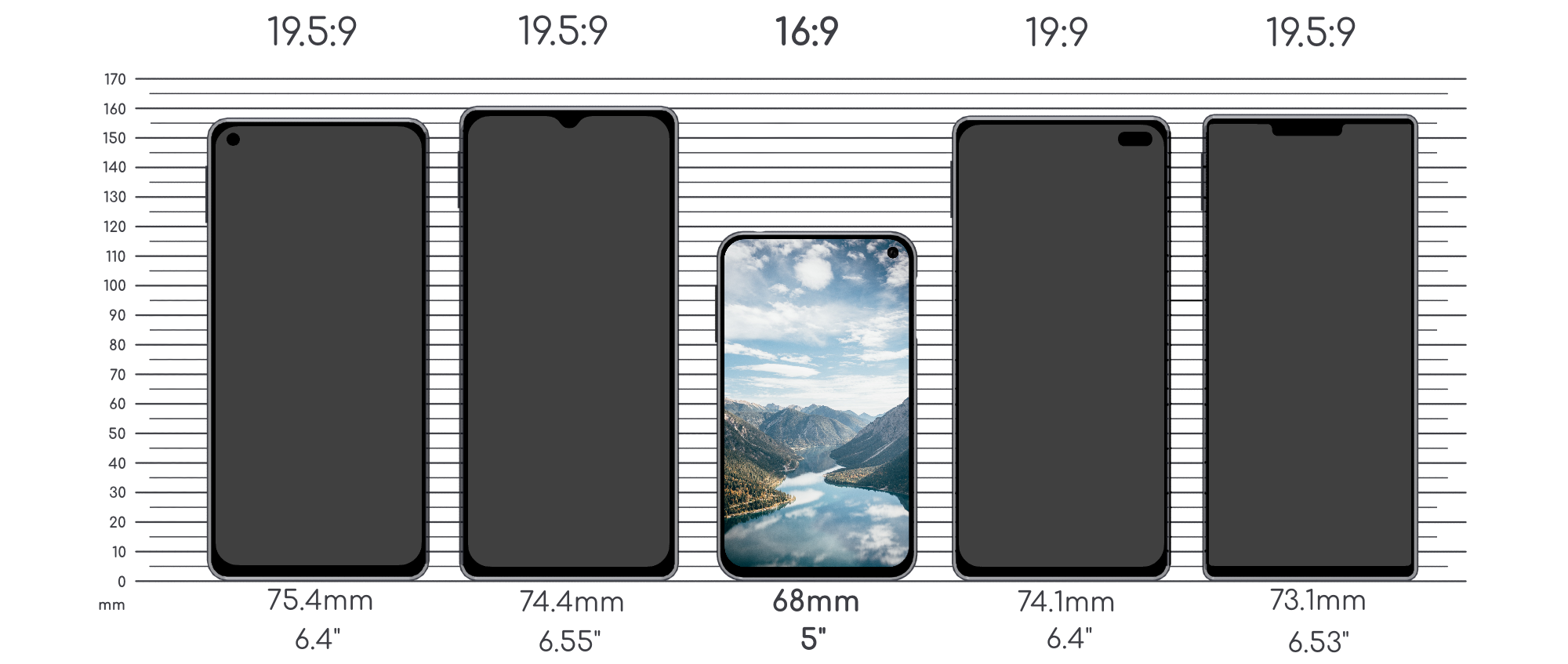 Size comparaison of OneDevice with other mainstream smartphones